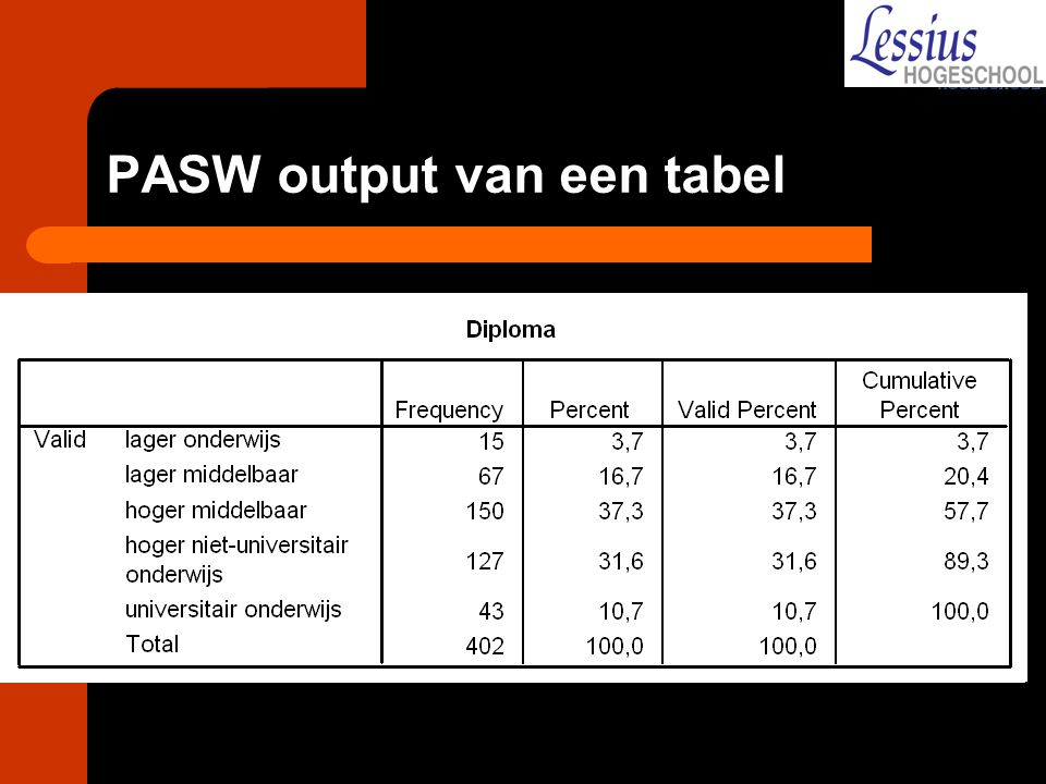 PASW output van een tabel