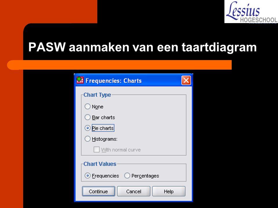 PASW aanmaken van een taartdiagram