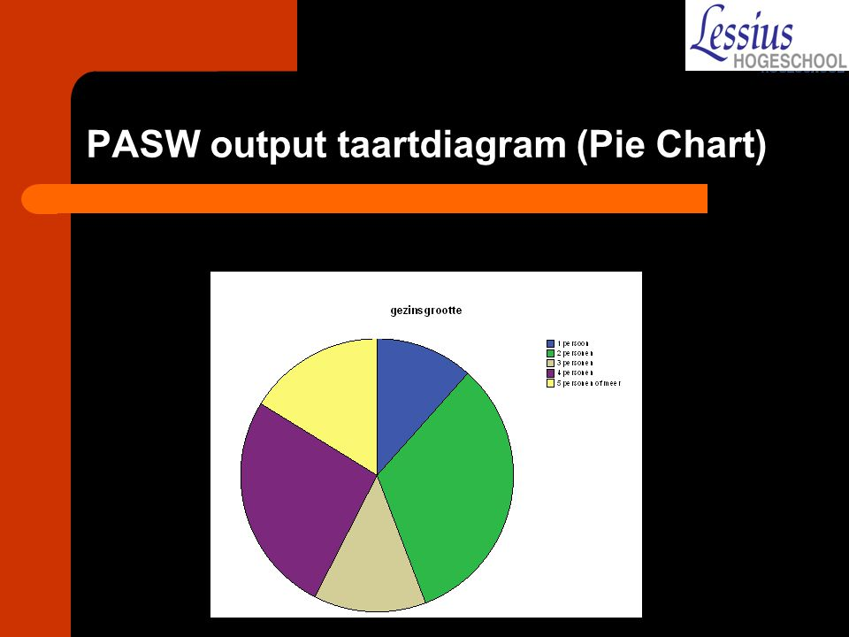 PASW output taartdiagram (Pie Chart)