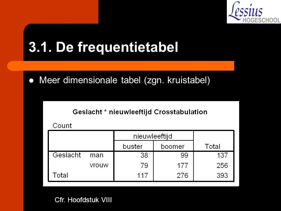 3.1. De frequentietabel Meer dimensionale tabel (zgn. kruistabel)