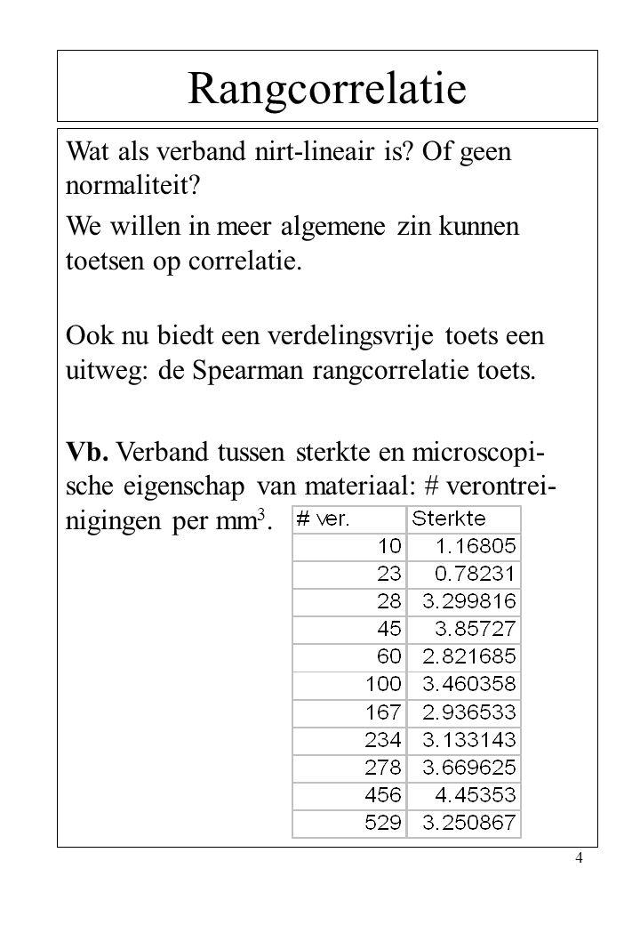 Rangcorrelatie Wat als verband nirt-lineair is Of geen normaliteit