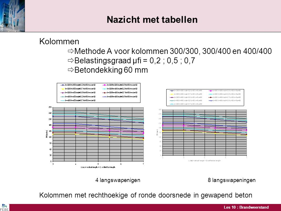 Nazicht met tabellen Kolommen Belastingsgraad μfi = 0,2 ; 0,5 ; 0,7