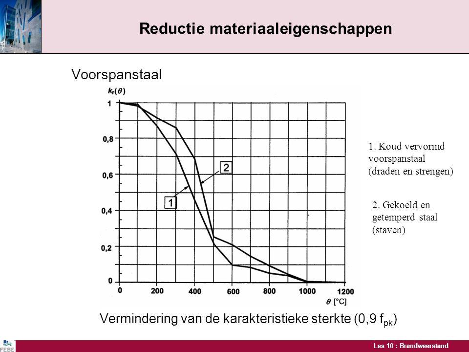 Reductie materiaaleigenschappen