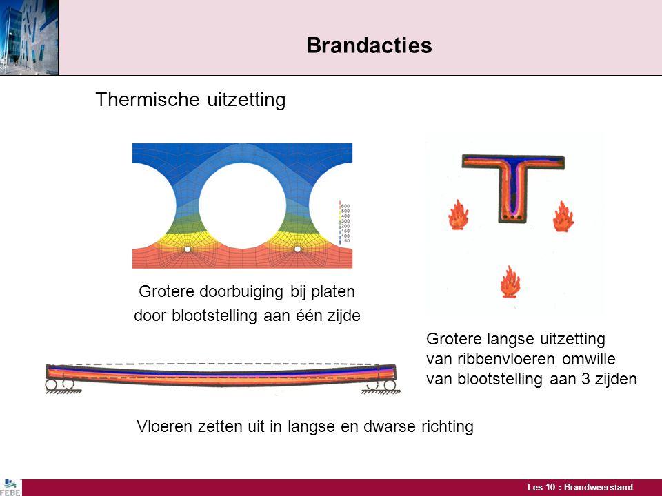 Brandacties Thermische uitzetting Grotere doorbuiging bij platen