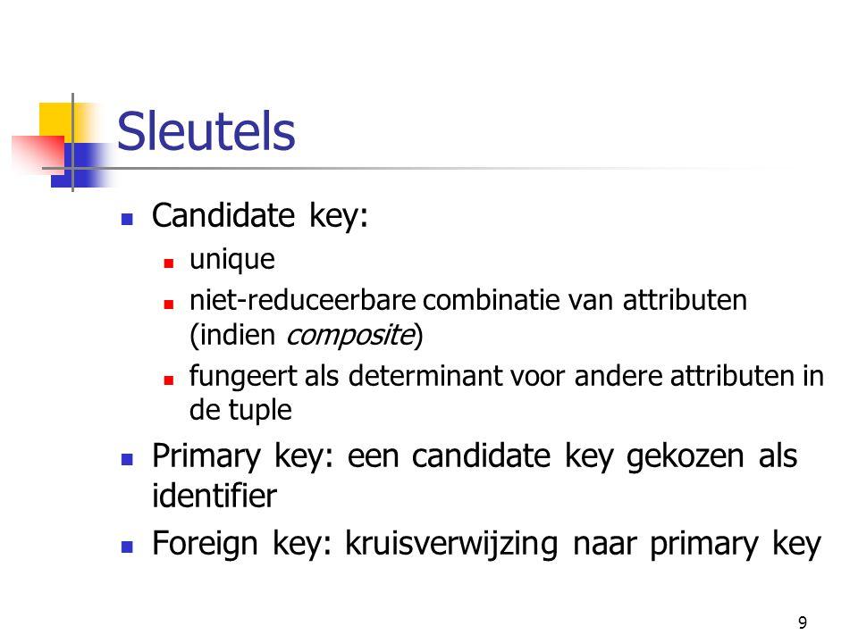Sleutels Candidate key: