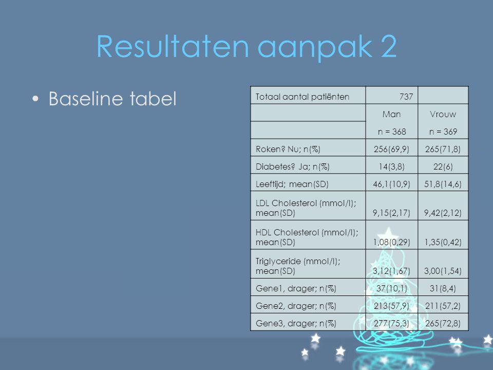 Resultaten aanpak 2 Baseline tabel Totaal aantal patiënten 737 Man