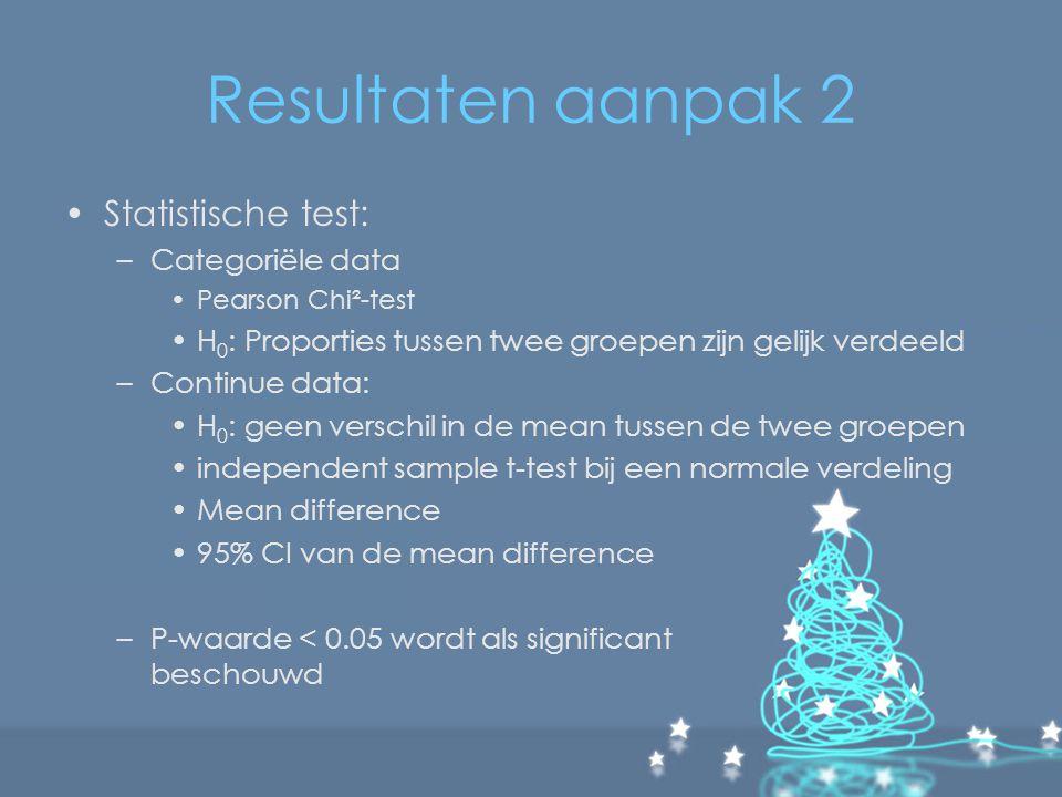 Resultaten aanpak 2 Statistische test: Categoriële data