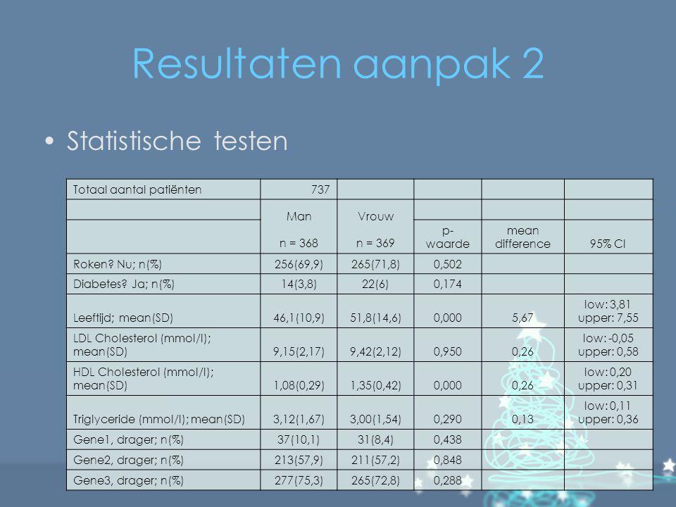 Resultaten aanpak 2 Statistische testen Totaal aantal patiënten 737