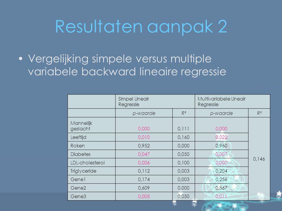 Resultaten aanpak 2 Vergelijking simpele versus multiple variabele backward lineaire regressie. Simpel Lineair Regressie.
