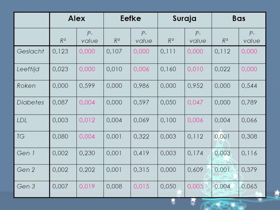 Alex Eefke Suraja Bas R² P-value Geslacht 0,123 0,000 0,107 0,111