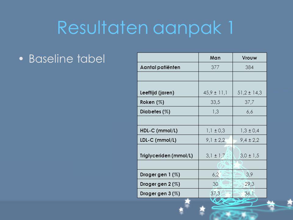 Resultaten aanpak 1 Baseline tabel Man Vrouw Aantal patiënten 377 384