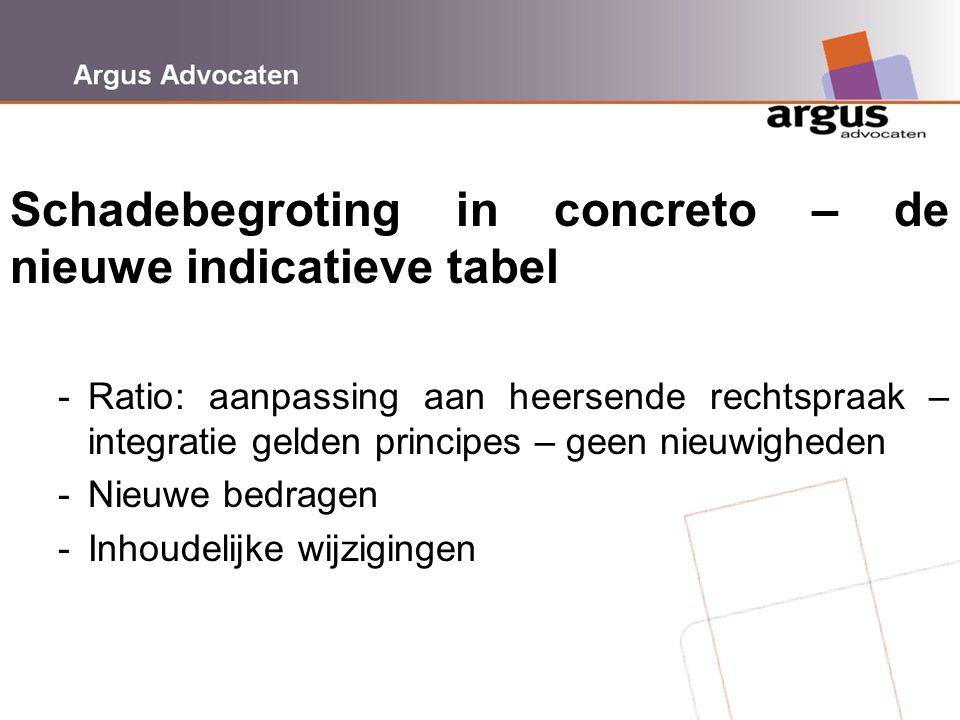 Schadebegroting in concreto – de nieuwe indicatieve tabel