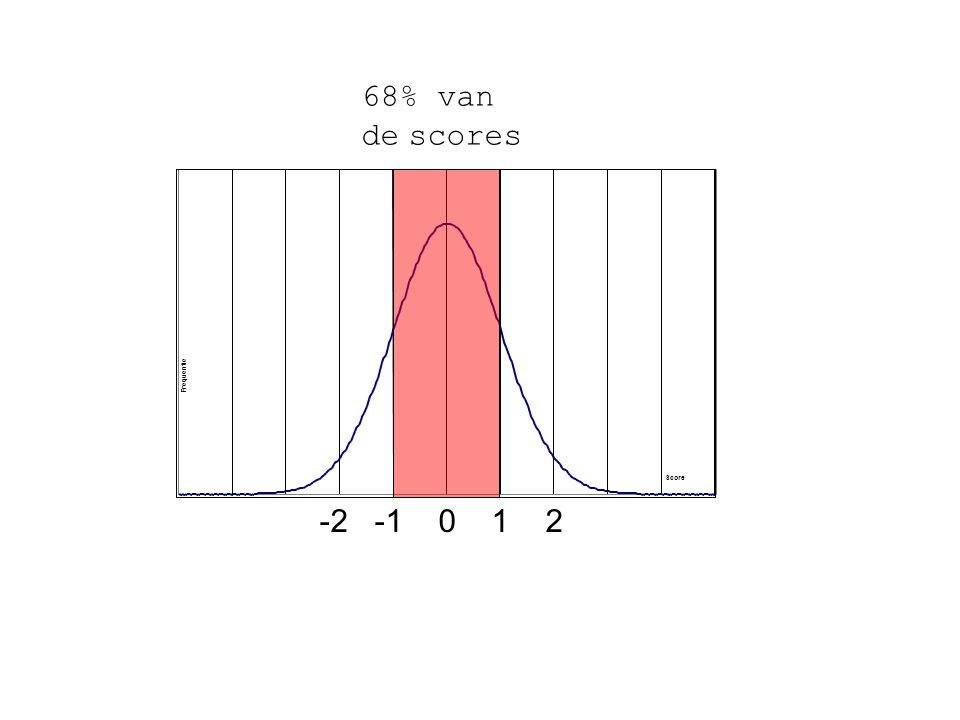 68% van de scores Score Frequentie -2 -1 0 1 2