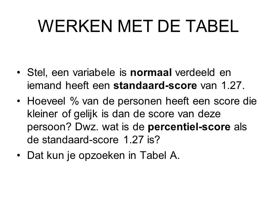 WERKEN MET DE TABEL Stel, een variabele is normaal verdeeld en iemand heeft een standaard-score van 1.27.