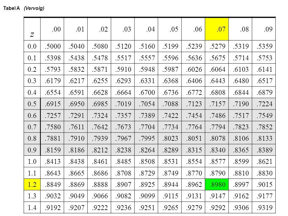 Tabel A (Vervolg) z. .00. .01. .02. .03. .04. .05. .06. .07. .08. .09. 0.0. .5000. .5040.