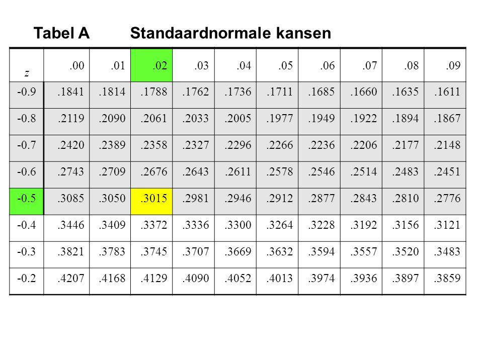 Tabel A Standaardnormale kansen