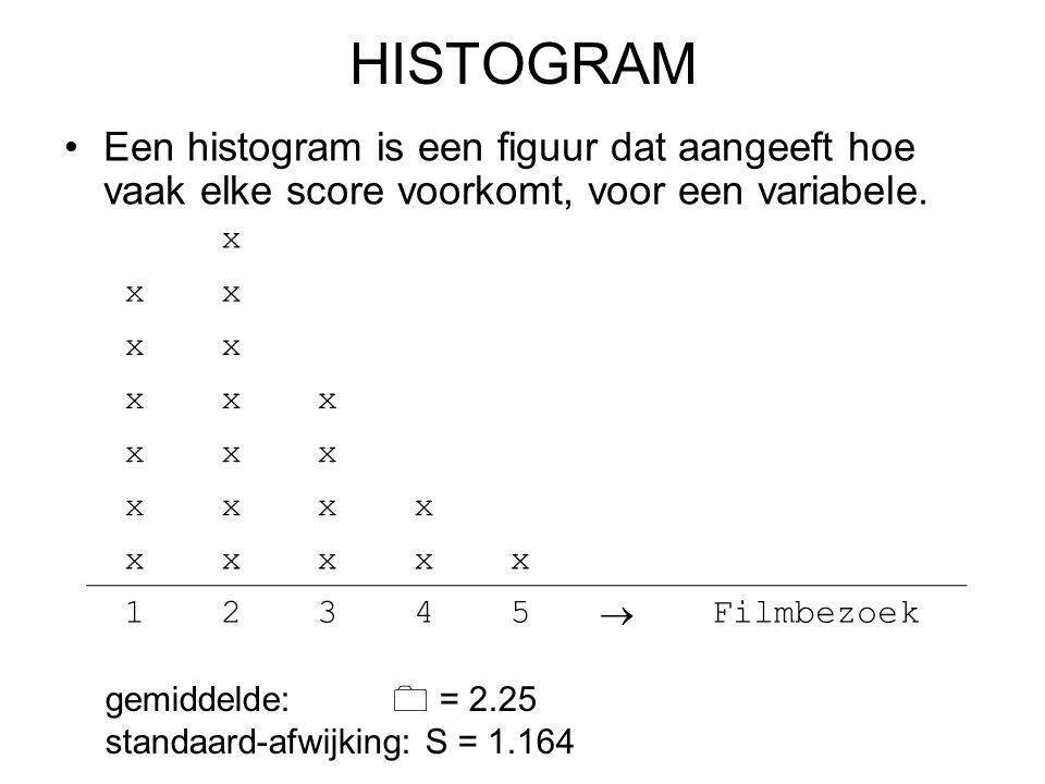 HISTOGRAM Een histogram is een figuur dat aangeeft hoe vaak elke score voorkomt, voor een variabele.