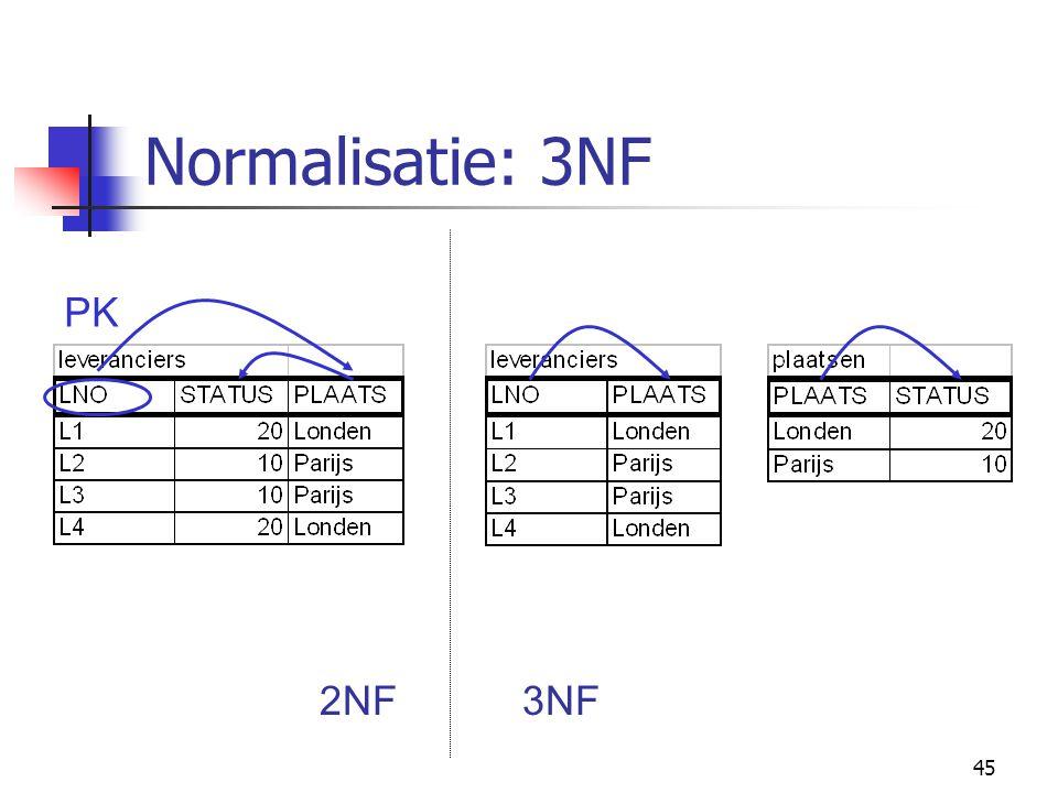 Normalisatie: 3NF PK 2NF 3NF