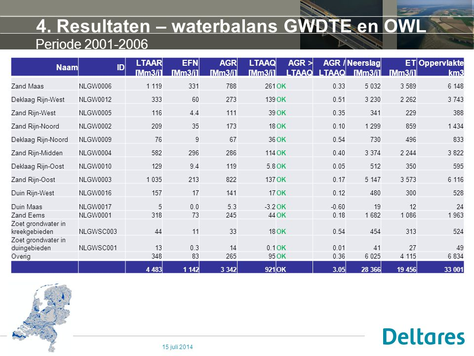 4. Resultaten – waterbalans GWDTE en OWL