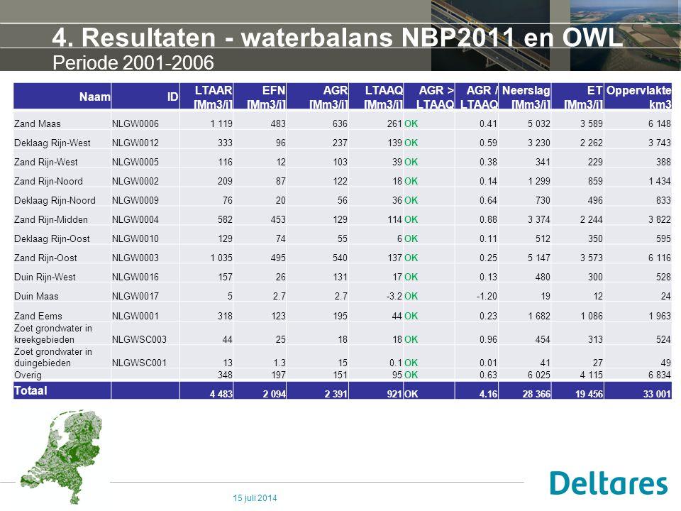 4. Resultaten - waterbalans NBP2011 en OWL