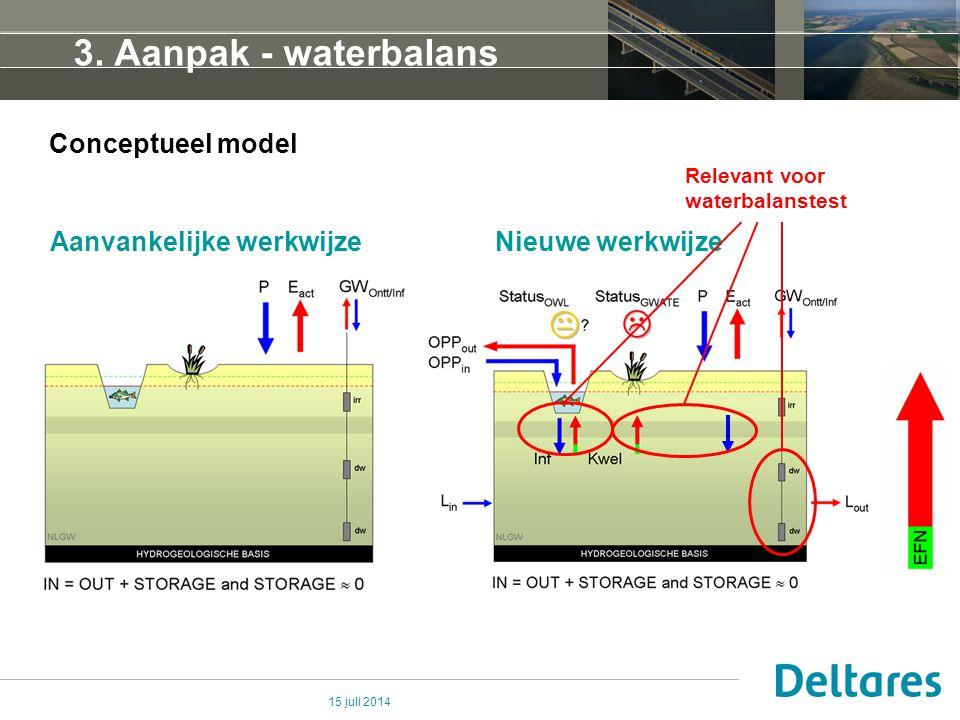 3. Aanpak - waterbalans Conceptueel model Aanvankelijke werkwijze