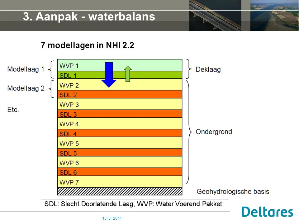 3. Aanpak - waterbalans 7 modellagen in NHI 2.2 4 april 2017