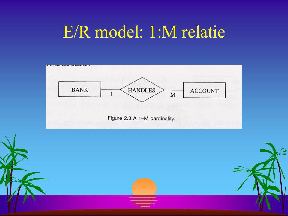E/R model: 1:M relatie Relatie Benoemde verbinding tussen entiteiten