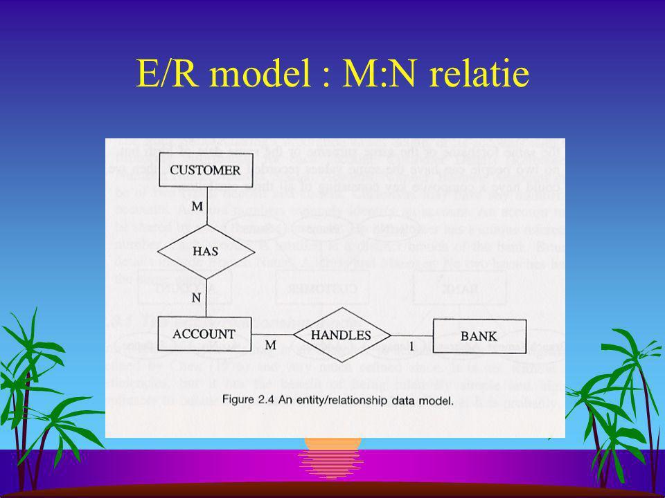 E/R model : M:N relatie Cardinaliteit: m-op-n, twee kanten op lezen: