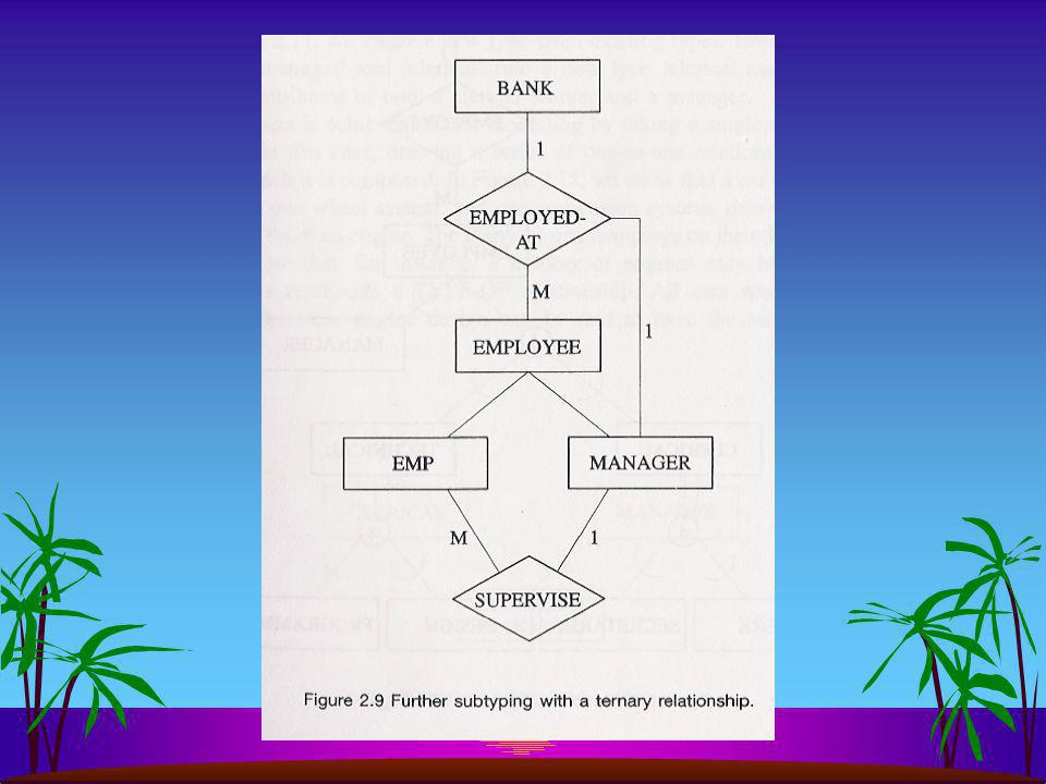 x Wordt hier gebruikt: specialiseren van werknemers EMPLOYEE