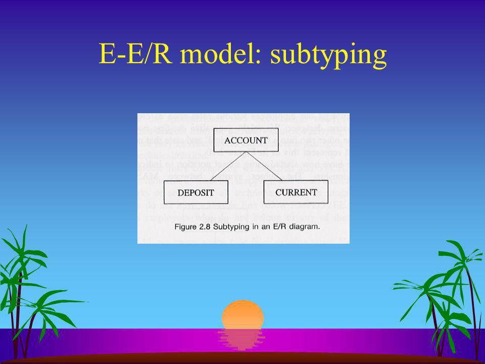 E-E/R model: subtyping