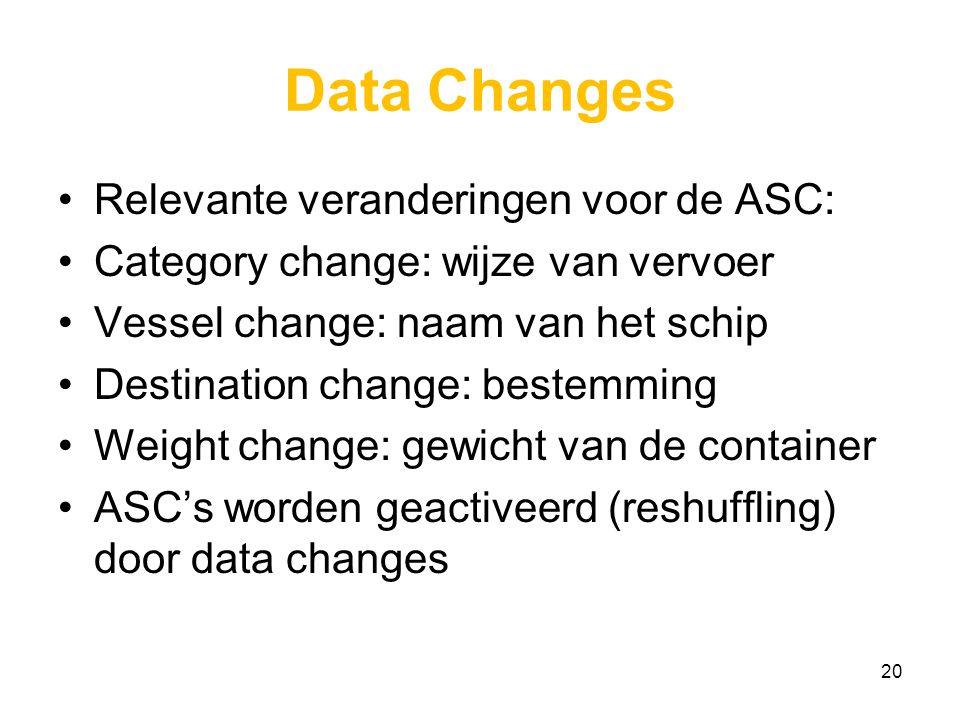 Data Changes Relevante veranderingen voor de ASC: