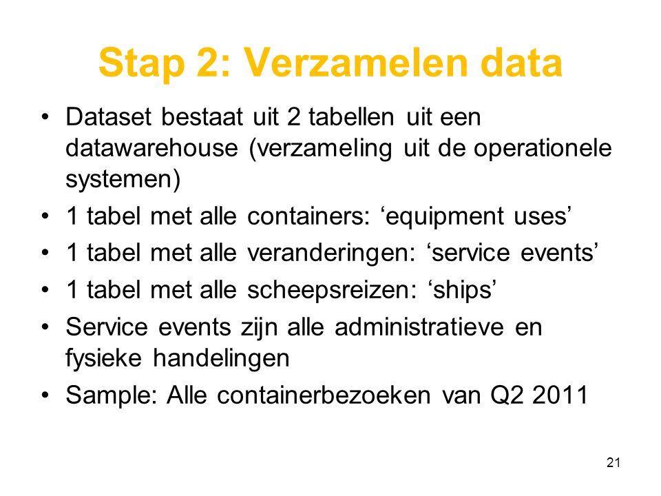 Stap 2: Verzamelen data Dataset bestaat uit 2 tabellen uit een datawarehouse (verzameling uit de operationele systemen)