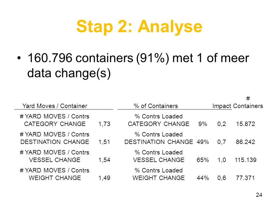 Stap 2: Analyse containers (91%) met 1 of meer data change(s)