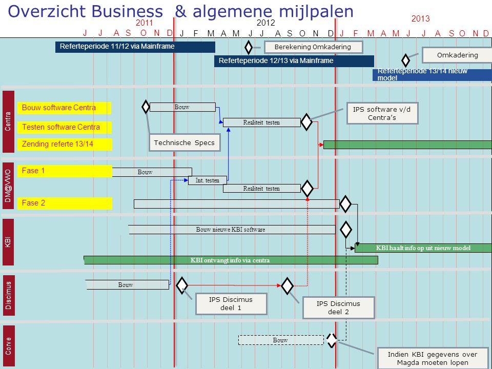Overzicht Business & algemene mijlpalen