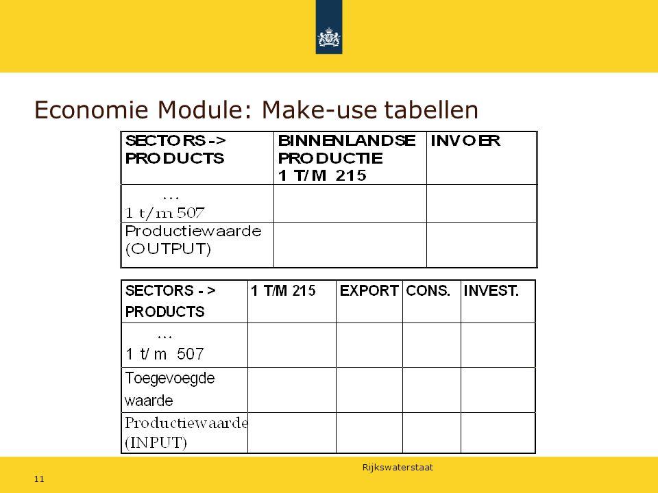Economie Module: Make-use tabellen