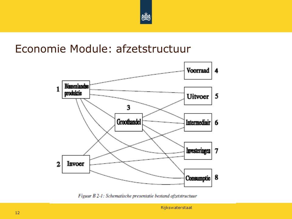Economie Module: afzetstructuur