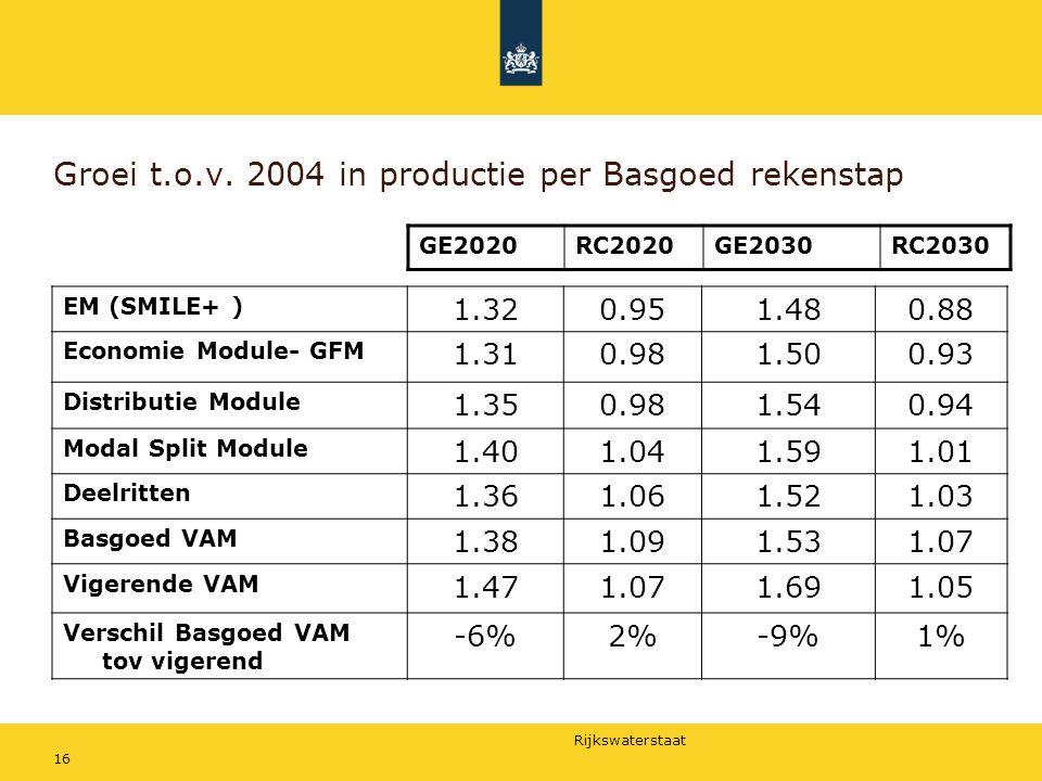 Groei t.o.v. 2004 in productie per Basgoed rekenstap
