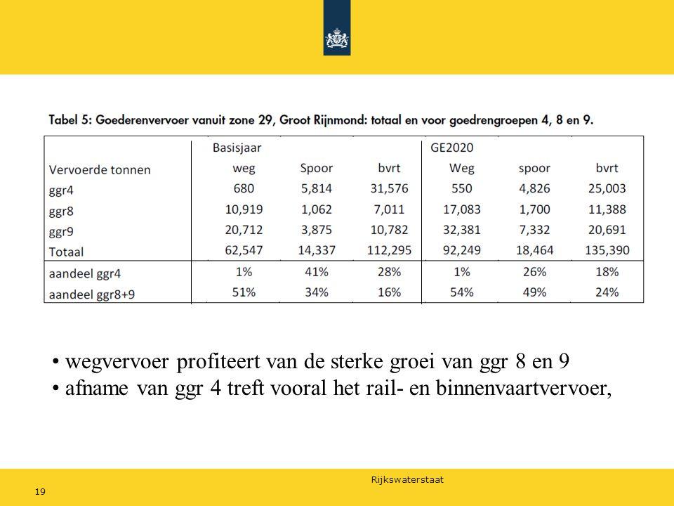 wegvervoer profiteert van de sterke groei van ggr 8 en 9