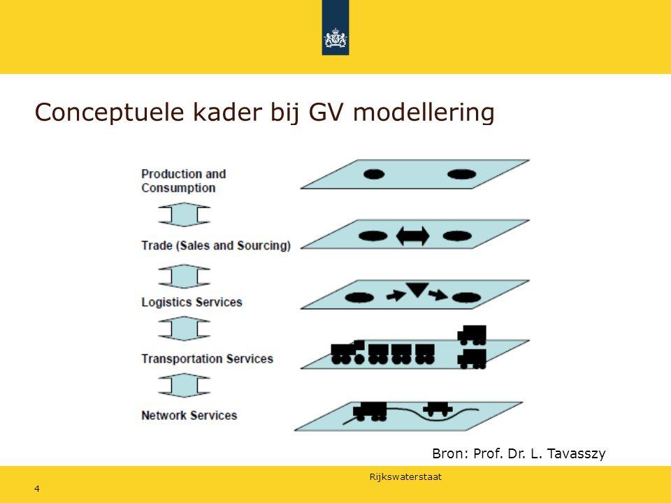 Conceptuele kader bij GV modellering