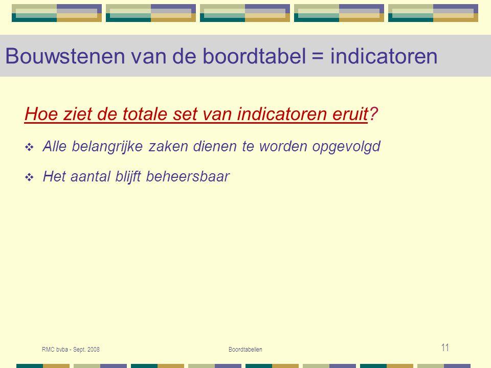 Bouwstenen van de boordtabel = indicatoren