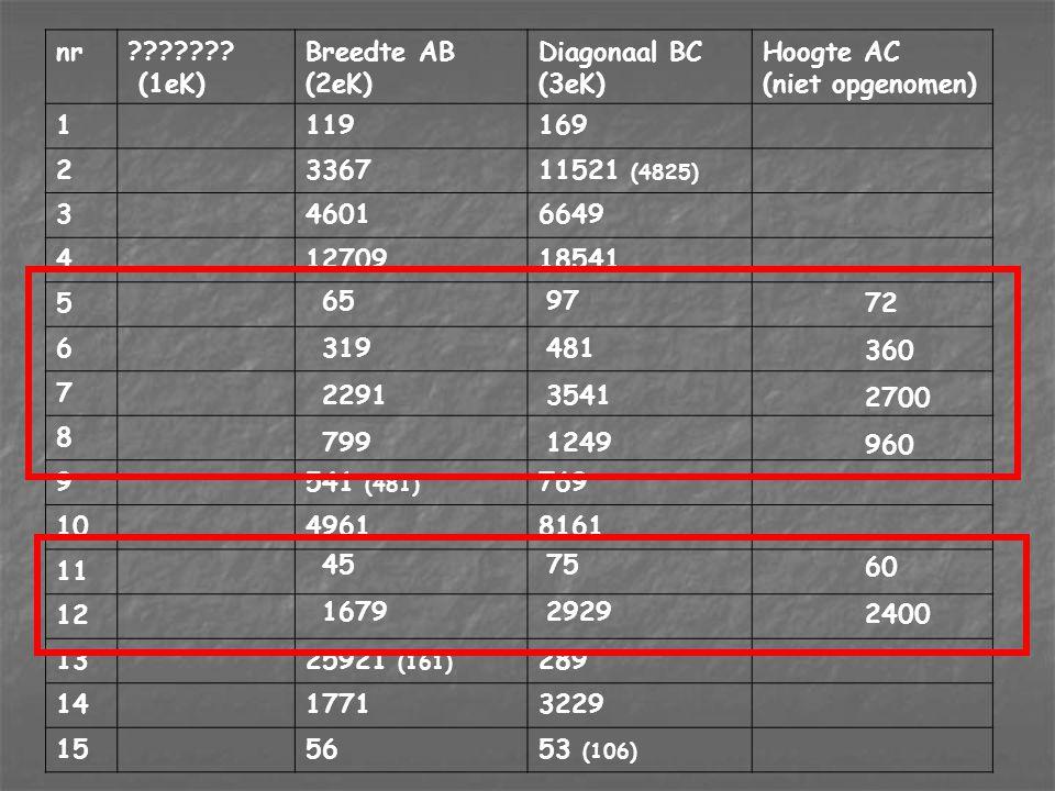 Hoogte AC (niet opgenomen) 1 119 169 2 3367 11521 (4825) 3 4601 6649 4