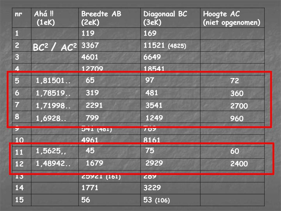 BC2 / AC2 nr Ahá !! (1eK) Breedte AB (2eK) Diagonaal BC (3eK)