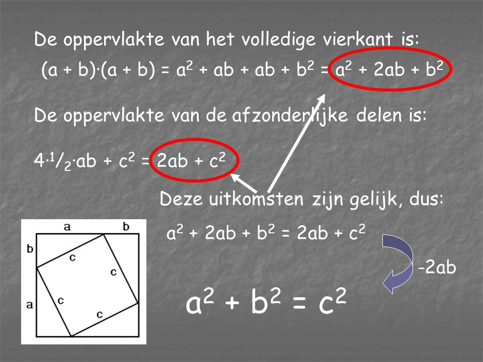 a2 + b2 = c2 De oppervlakte van het volledige vierkant is: