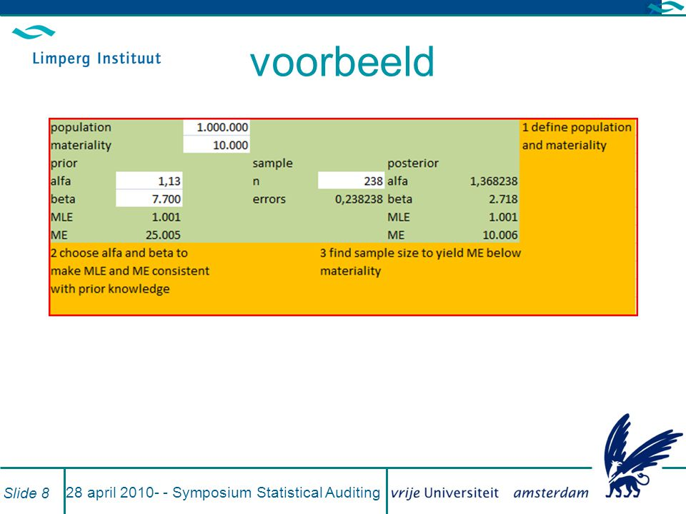 28 april Symposium Statistical Auditing