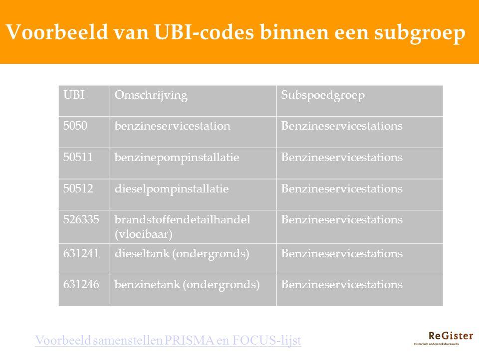 Voorbeeld van UBI-codes binnen een subgroep