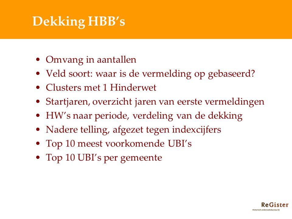 Dekking HBB's Omvang in aantallen