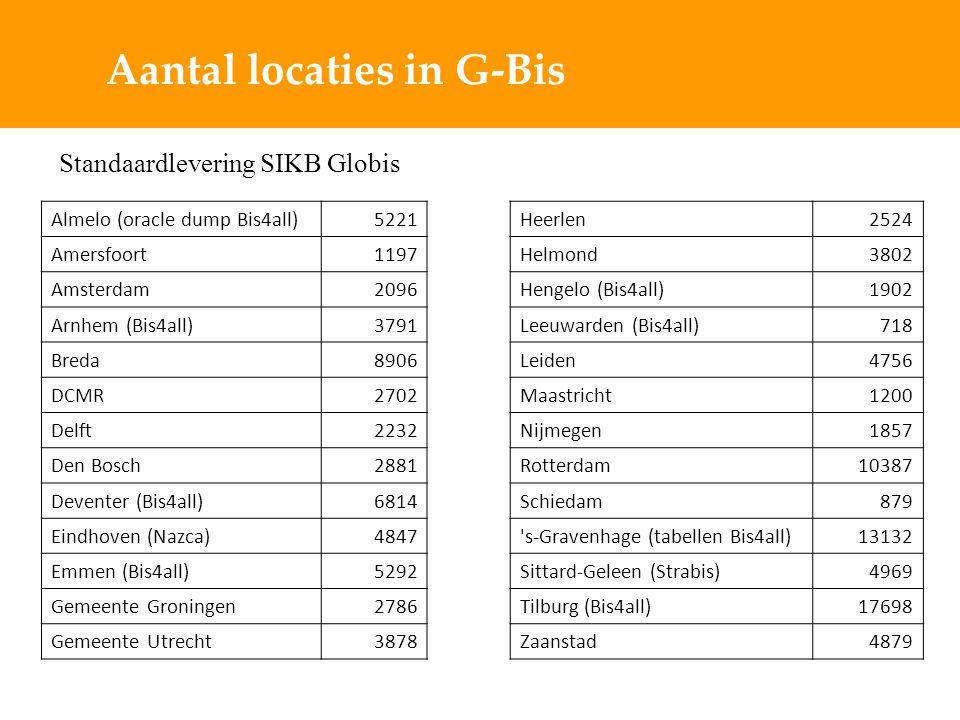 Aantal locaties in G-Bis