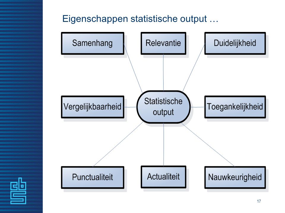 Eigenschappen statistische output …