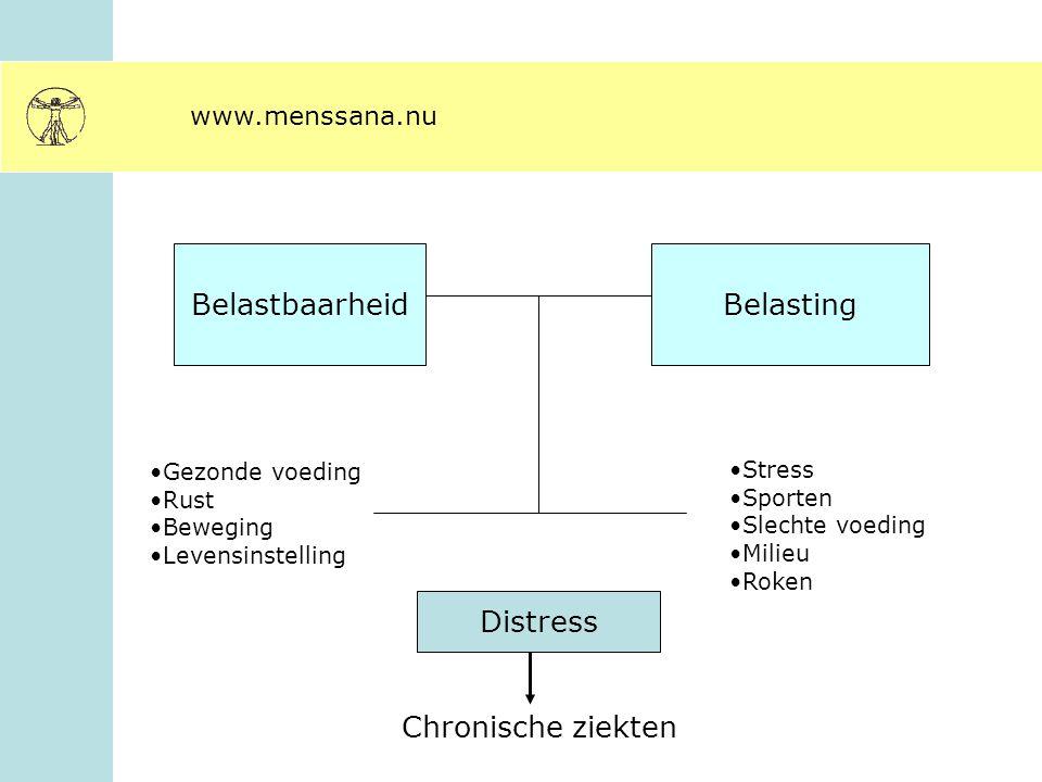 Belastbaarheid Belasting Distress Chronische ziekten www.menssana.nu