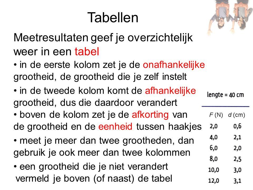Tabellen Meetresultaten geef je overzichtelijk weer in een tabel